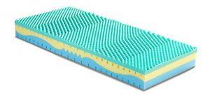 Migliori Materassi - Modello Memory Solution